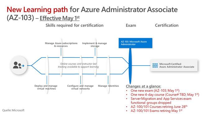 News zu jobrollenbasierten Zertifizierungen | Azure | brainymotion
